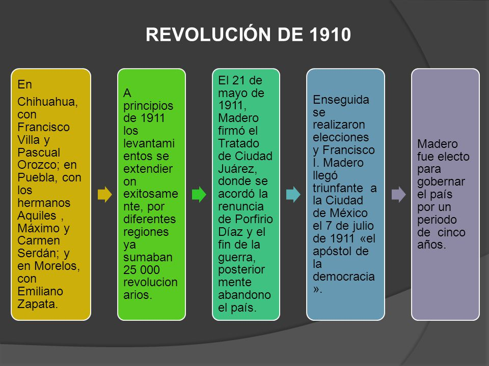 REVOLUCIÓN DE 1910 En.