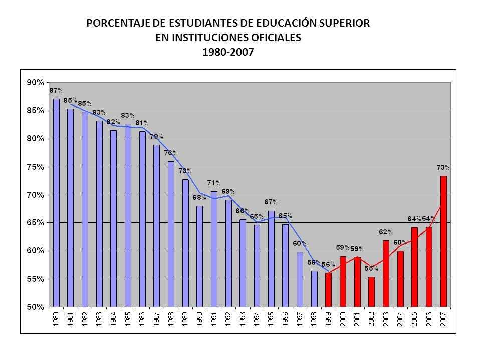 PORCENTAJE DE ESTUDIANTES DE EDUCACIÓN SUPERIOR