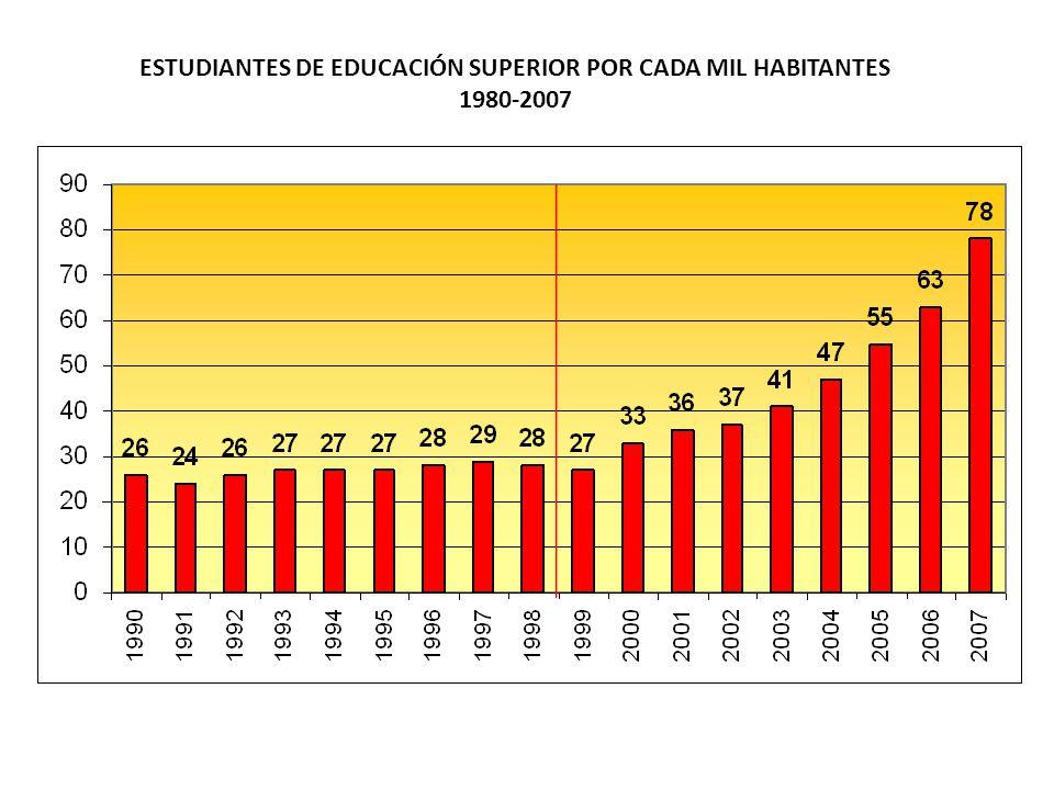 ESTUDIANTES DE EDUCACIÓN SUPERIOR POR CADA MIL HABITANTES