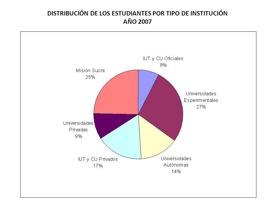 DISTRIBUCIÓN DE LOS ESTUDIANTES POR TIPO DE INSTITUCIÓN