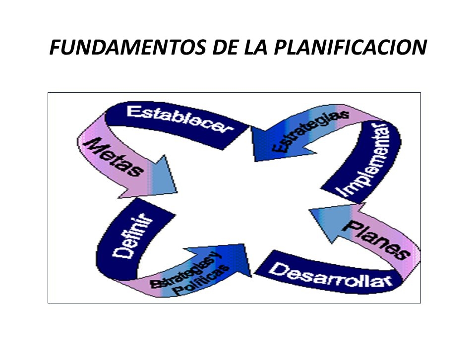 FUNDAMENTOS DE LA PLANIFICACION