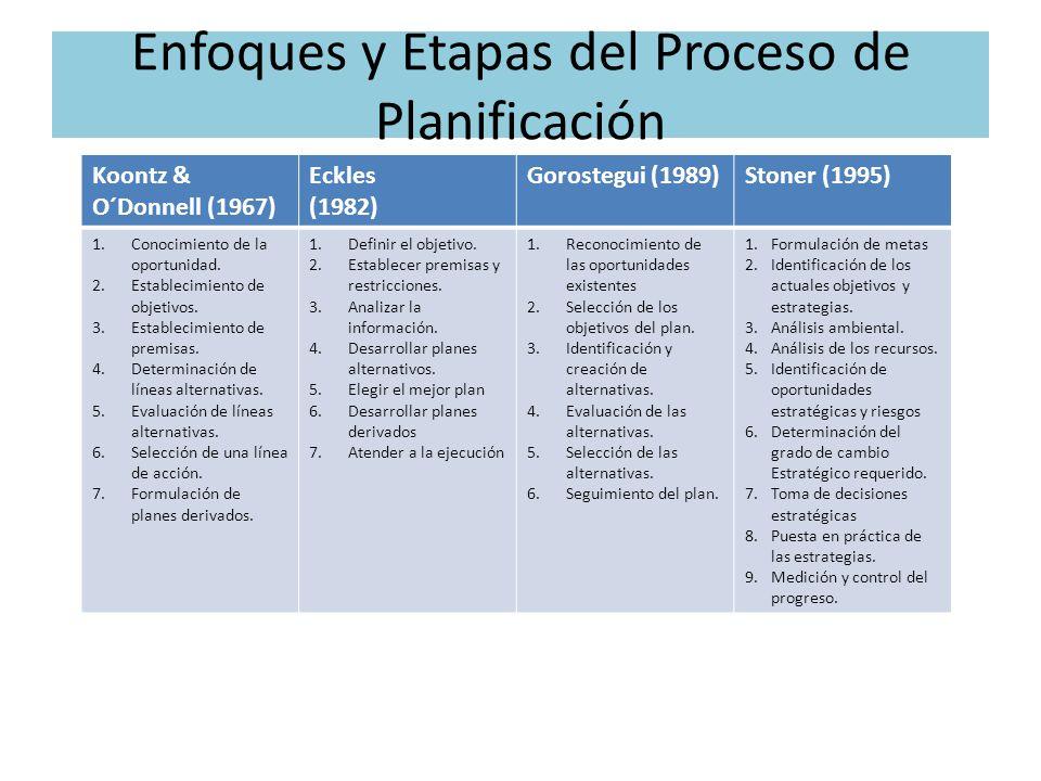 Enfoques y Etapas del Proceso de Planificación