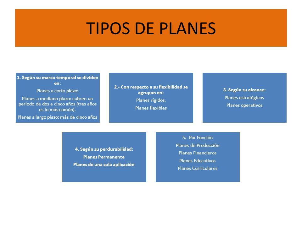 TIPOS DE PLANES Planes a mediano plazo: cubren un período de dos a cinco años (tres años es lo más común).