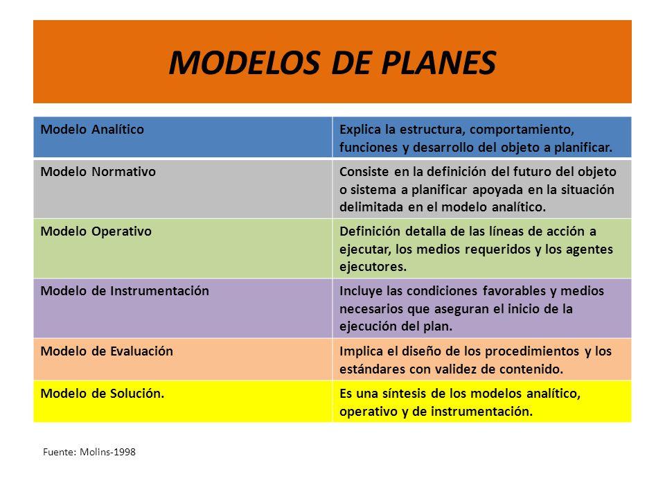 MODELOS DE PLANES Modelo Analítico