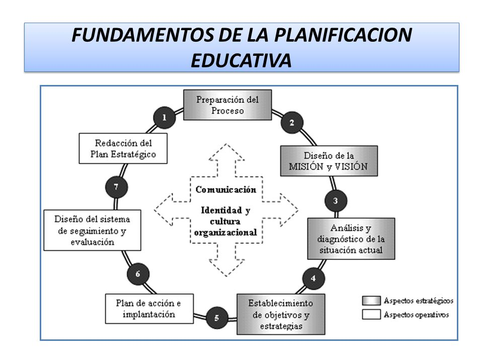 FUNDAMENTOS DE LA PLANIFICACION EDUCATIVA