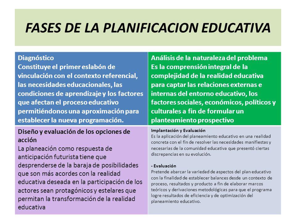 FASES DE LA PLANIFICACION EDUCATIVA