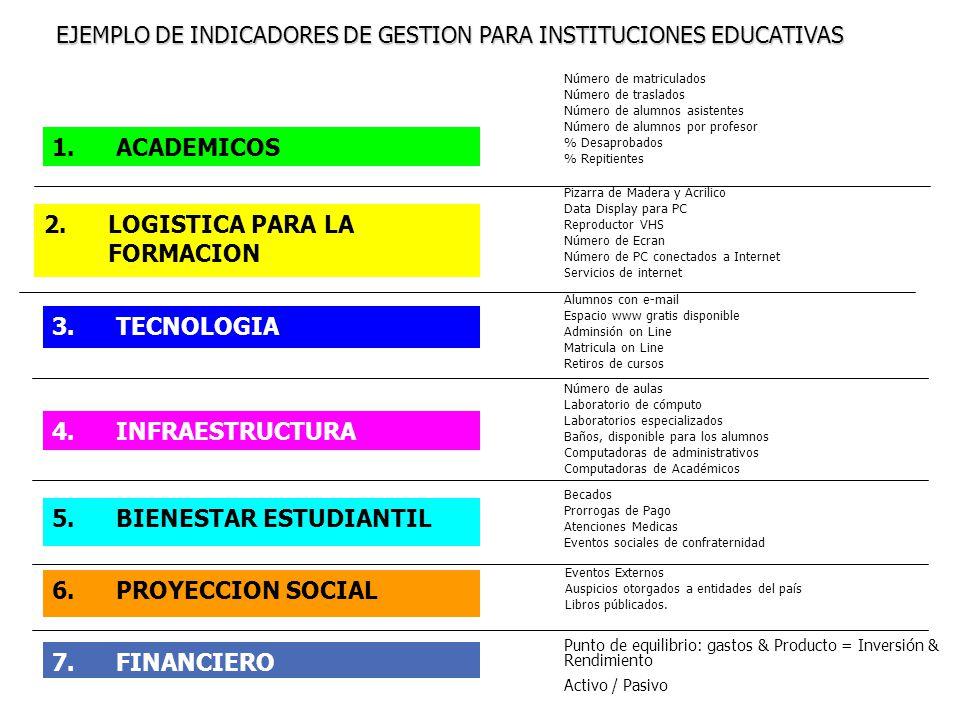 EJEMPLO DE INDICADORES DE GESTION PARA INSTITUCIONES EDUCATIVAS