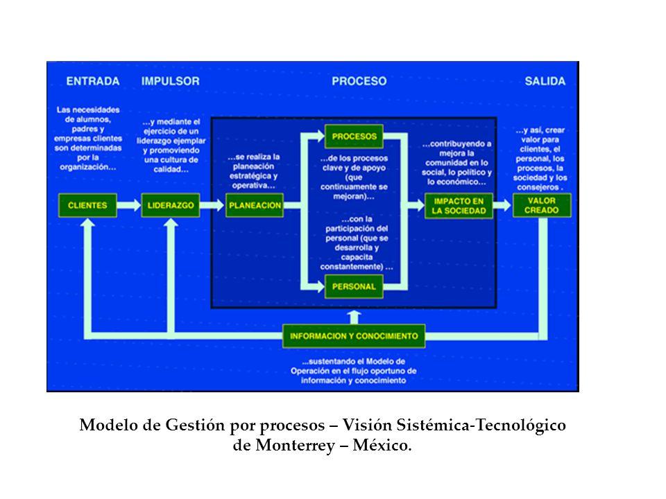 Modelo de Gestión por procesos – Visión Sistémica-Tecnológico de Monterrey – México.