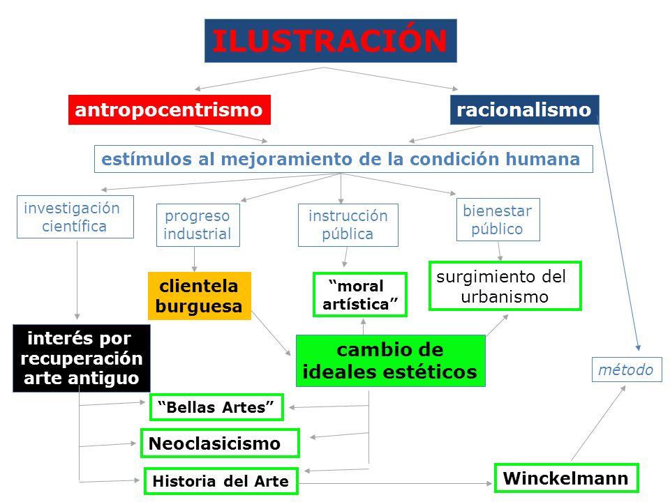 ILUSTRACIÓN antropocentrismo racionalismo cambio de ideales estéticos