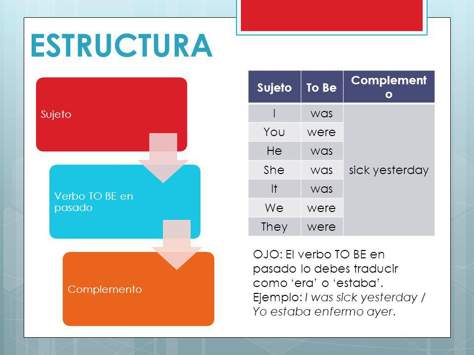 ESTRUCTURA Sujeto To Be Complemento I was sick yesterday You were He