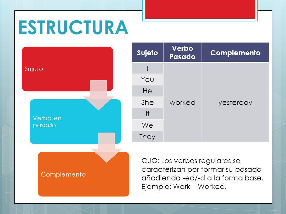 ESTRUCTURA Sujeto Verbo Pasado Complemento I worked yesterday You He