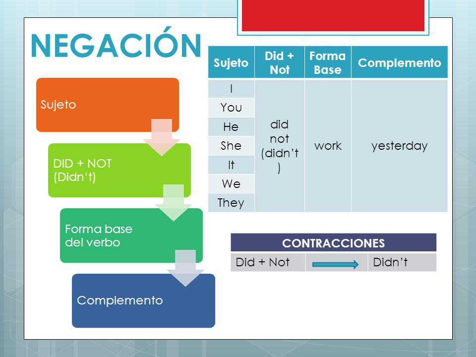 NEGACIÓN Sujeto Did + Not Forma Base Complemento I did not (didn't)