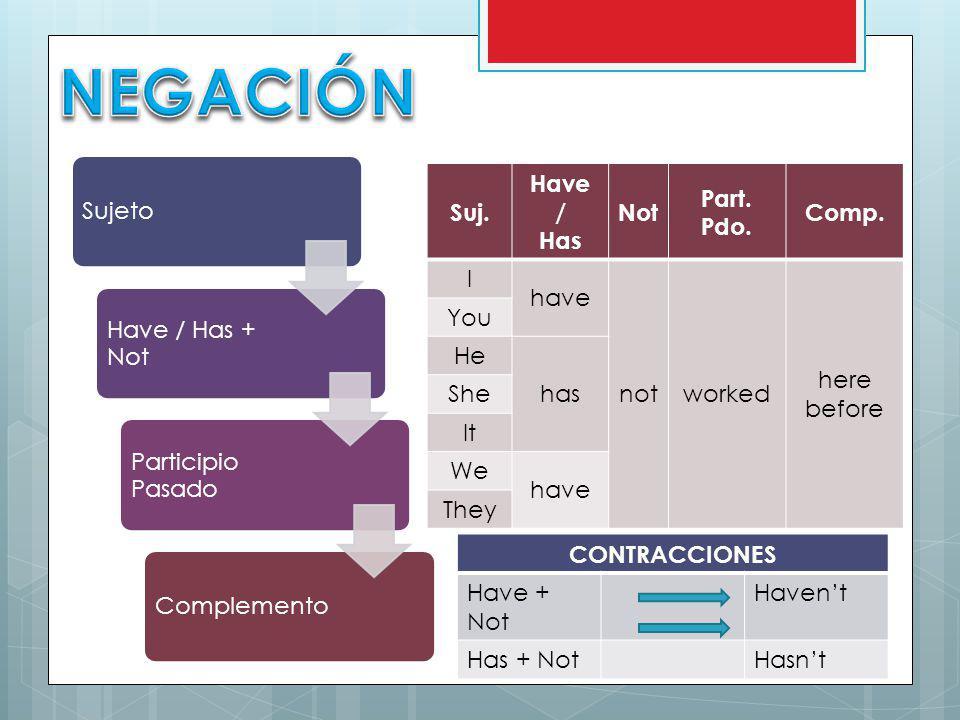 NEGACIÓN Sujeto Have / Has + Not Participio Pasado Complemento Suj.
