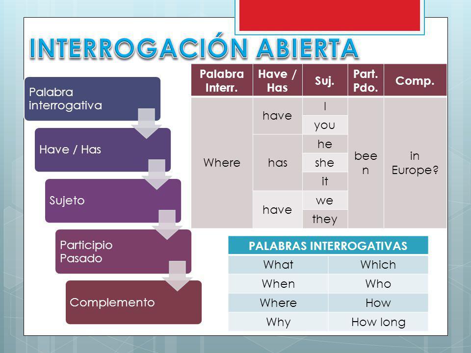 INTERROGACIÓN ABIERTA