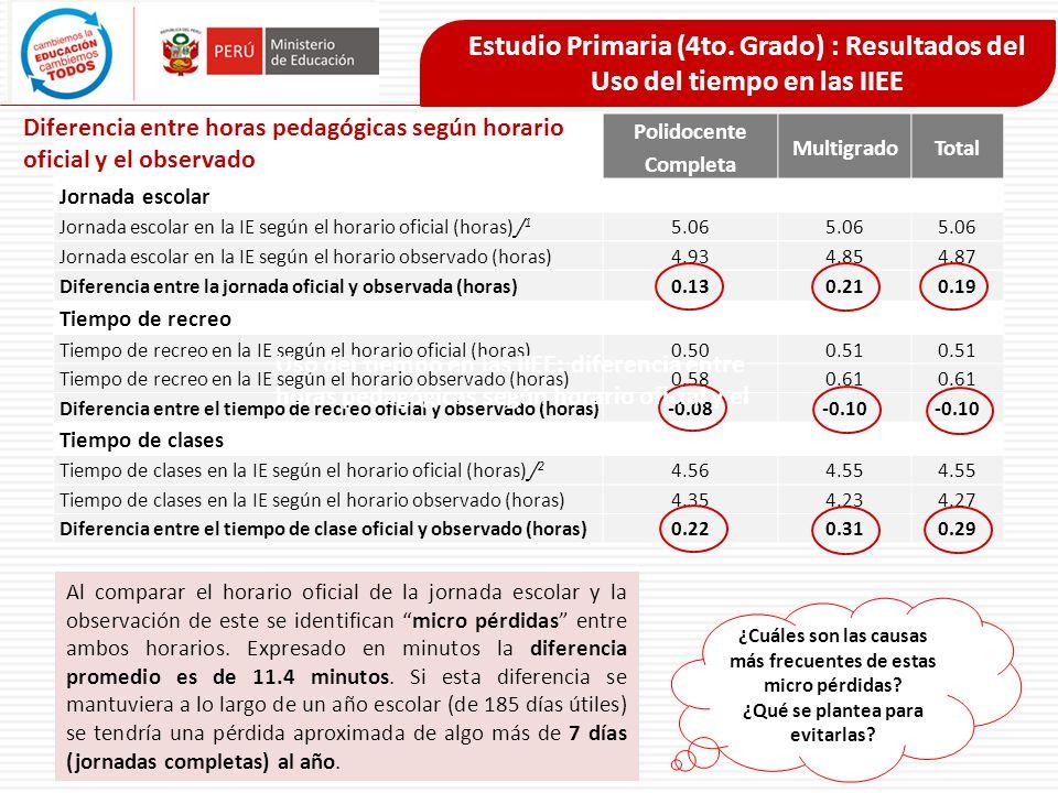 Estudio Primaria (4to. Grado) : Resultados del Uso del tiempo en las IIEE