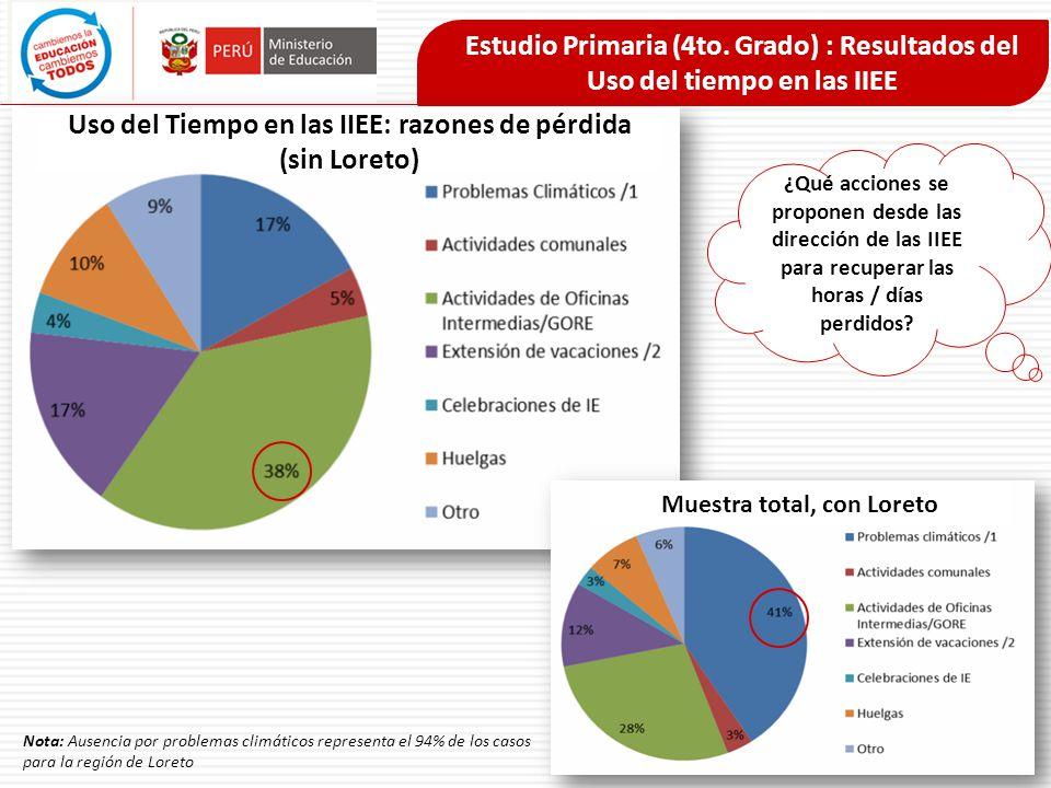 Uso del Tiempo en las IIEE: razones de pérdida (sin Loreto)