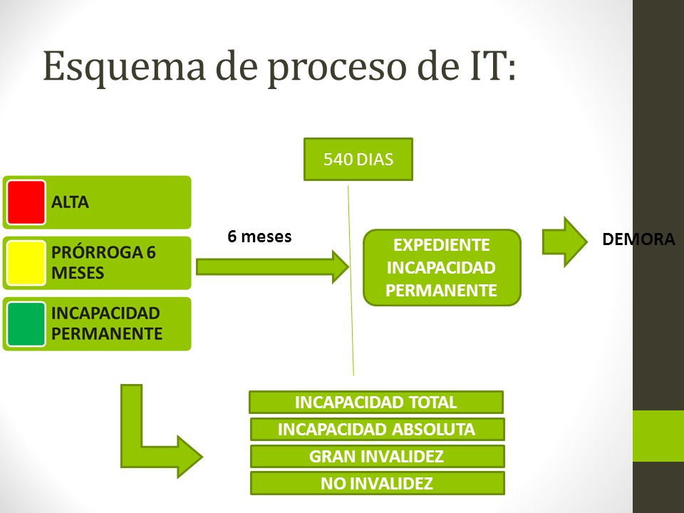 Esquema de proceso de IT: