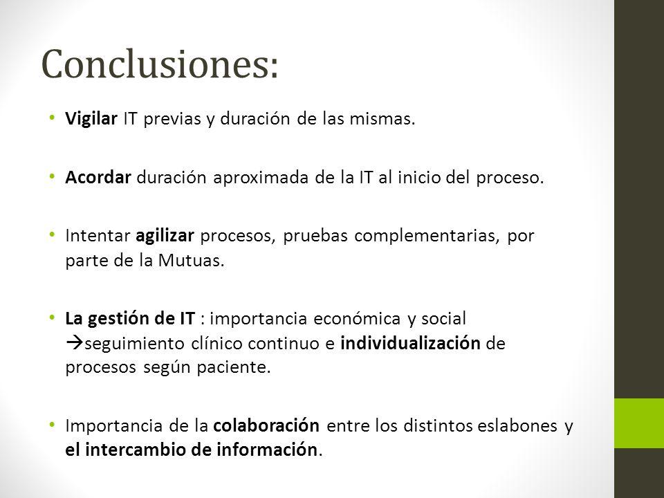 Conclusiones: Vigilar IT previas y duración de las mismas.