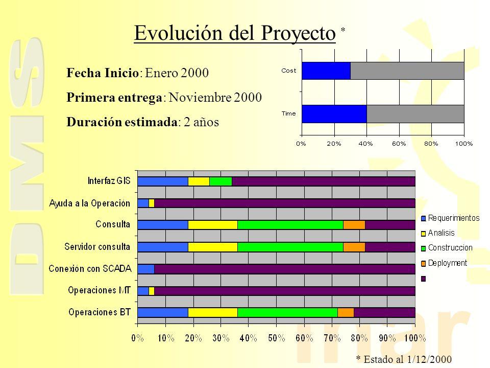 Evolución del Proyecto *