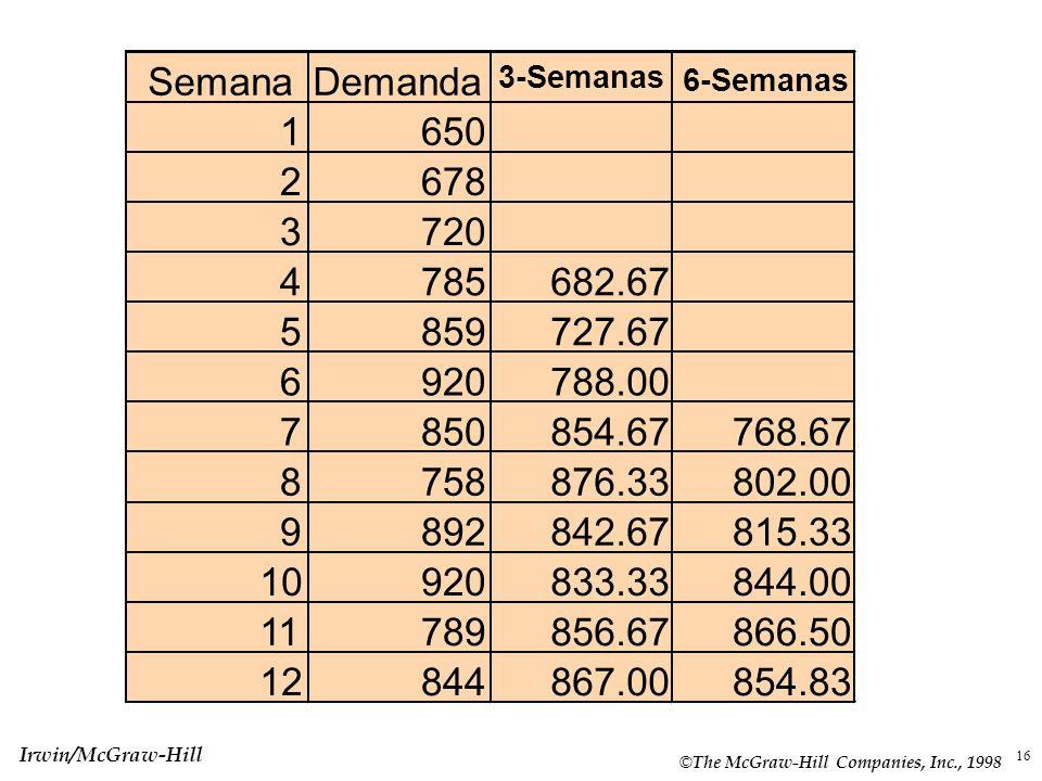 SemanaDemanda. 3-Semanas. 6-Semanas. 1. 650. 2. 678. 3. 720. 4. 785. 682.67. 5. 859. 727.67. 6. 920.