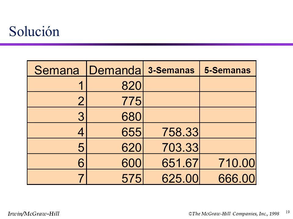 Solución Semana Demanda 1 820 2 775 3 680 4 655 758.33 5 620 703.33 6