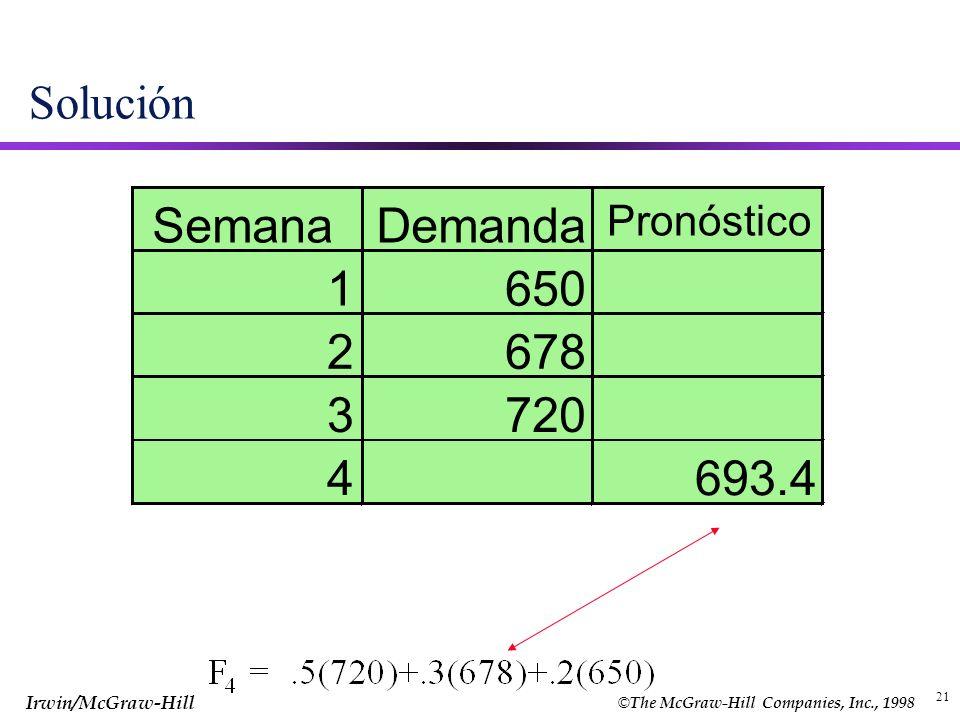 Solución Semana Demanda Pronóstico 1 650 2 678 3 720 4 693.4 21 21