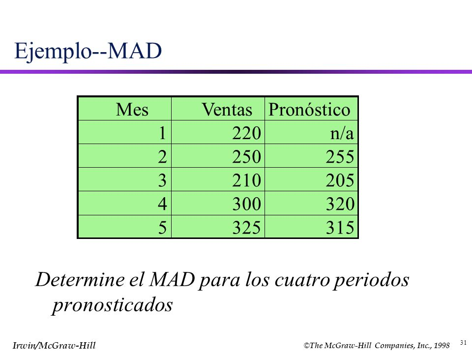 Ejemplo--MAD Determine el MAD para los cuatro periodos pronosticados