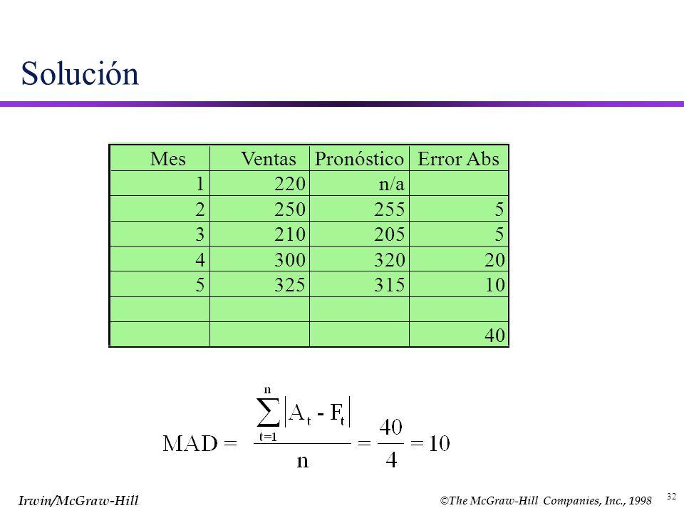 Solución Mes Ventas Pronóstico Error Abs 1 220 n/a 2 250 255 5 3 210