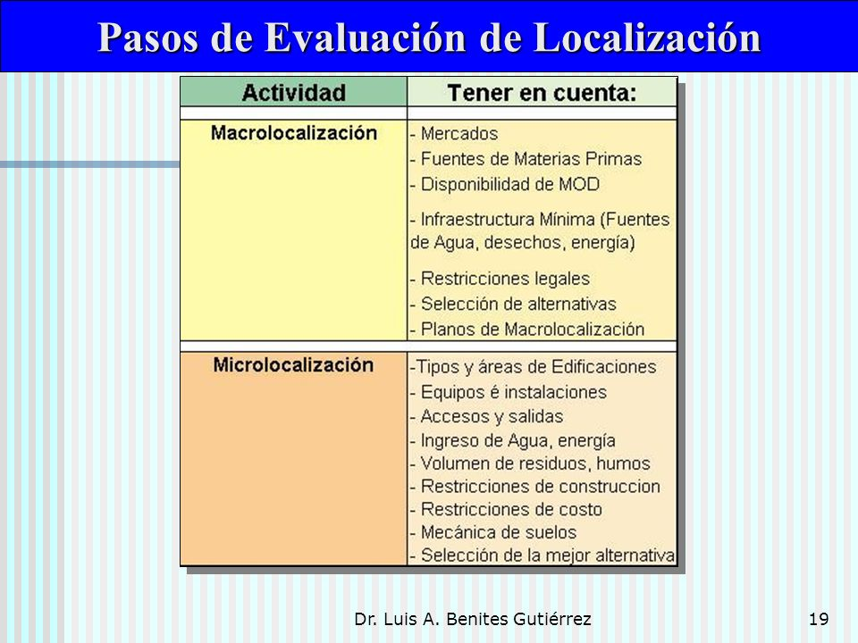 Pasos de Evaluación de Localización