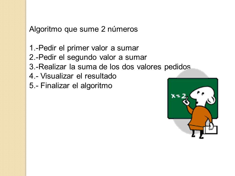 Algoritmo que sume 2 números
