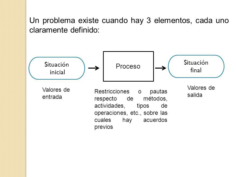 Un problema existe cuando hay 3 elementos, cada uno claramente definido: