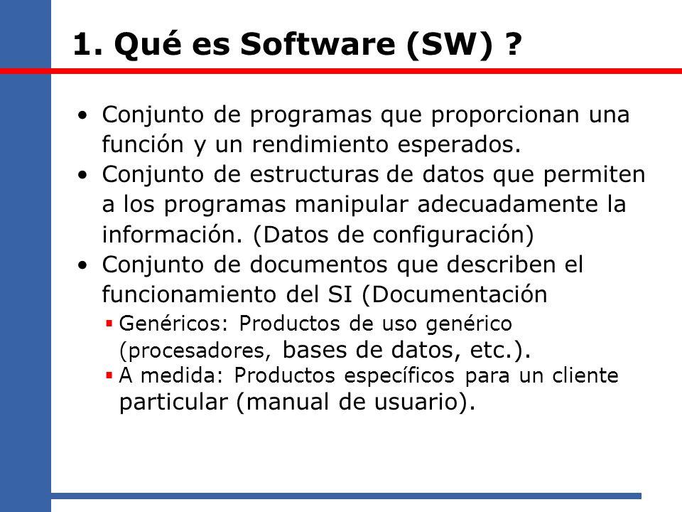 1. Qué es Software (SW) Conjunto de programas que proporcionan una función y un rendimiento esperados.