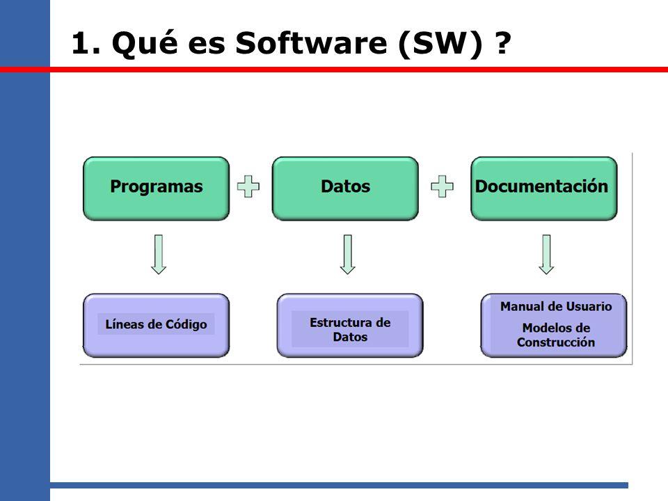 1. Qué es Software (SW)