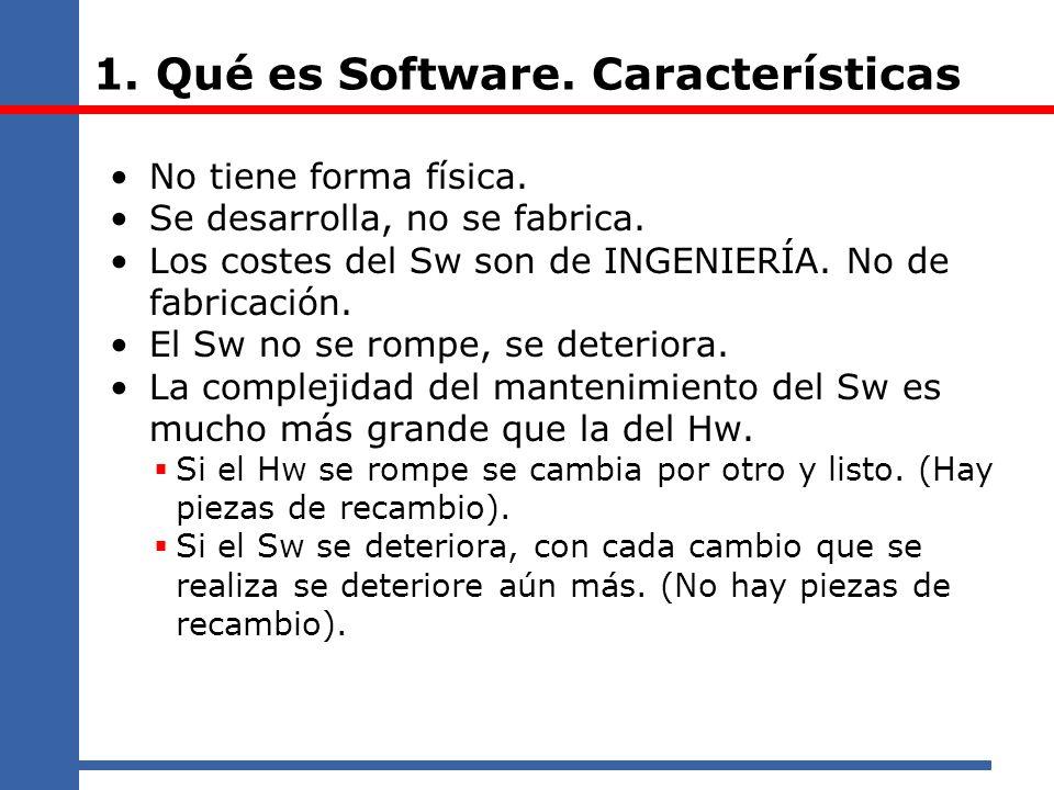 1. Qué es Software. Características