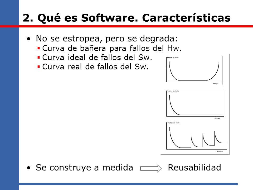 2. Qué es Software. Características