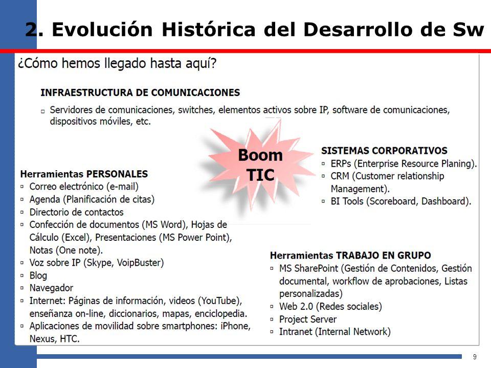 2. Evolución Histórica del Desarrollo de Sw