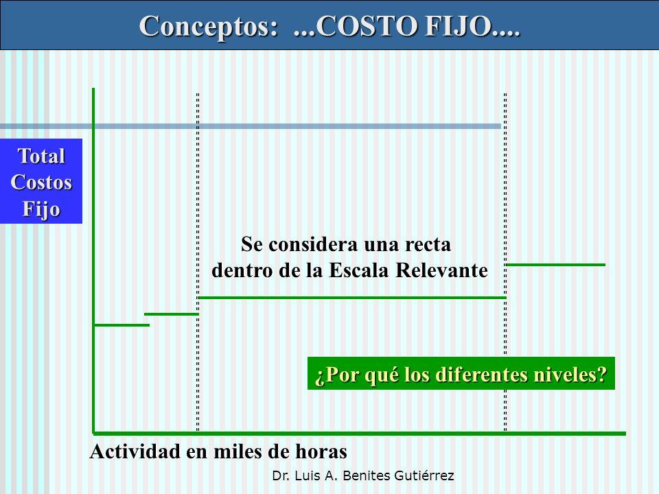 Conceptos: ...COSTO FIJO.... Total Costos Fijo Se considera una recta