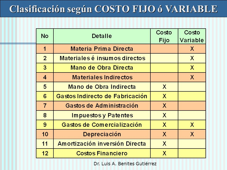 Clasificación según COSTO FIJO ó VARIABLE