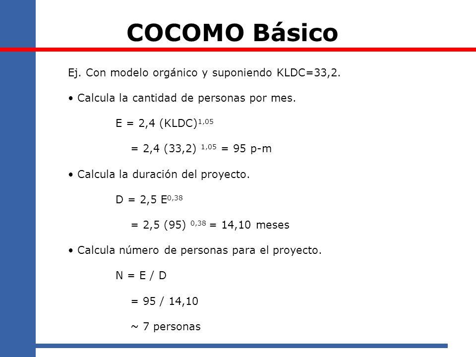 COCOMO Básico Ej. Con modelo orgánico y suponiendo KLDC=33,2.