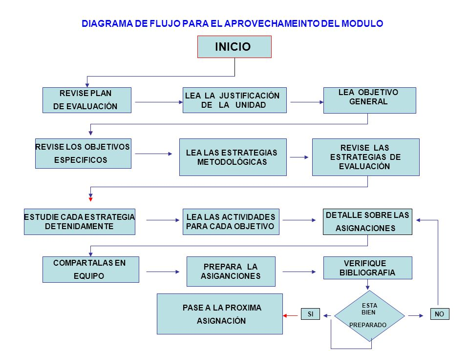 DIAGRAMA DE FLUJO PARA EL APROVECHAMEINTO DEL MODULO