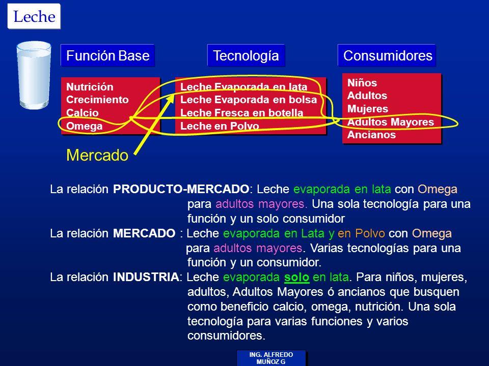 Leche Mercado Función Base Tecnología Consumidores