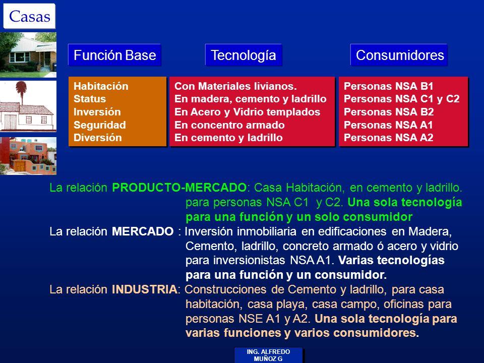 Casas Función Base Tecnología Consumidores