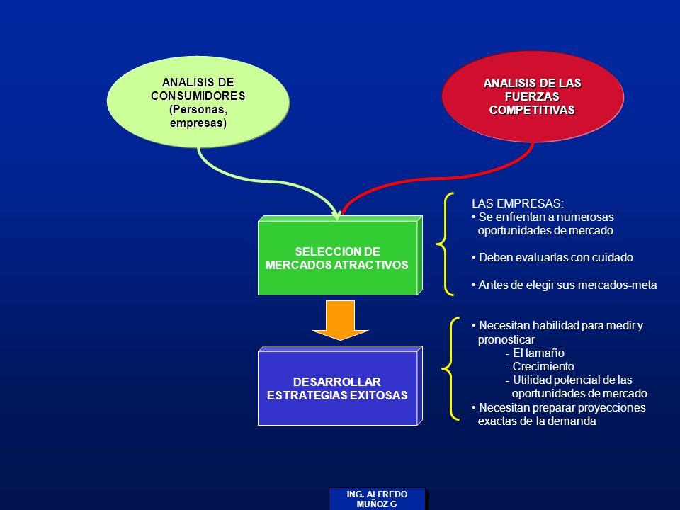 ANALISIS DE LAS FUERZAS COMPETITIVAS ANALISIS DE CONSUMIDORES