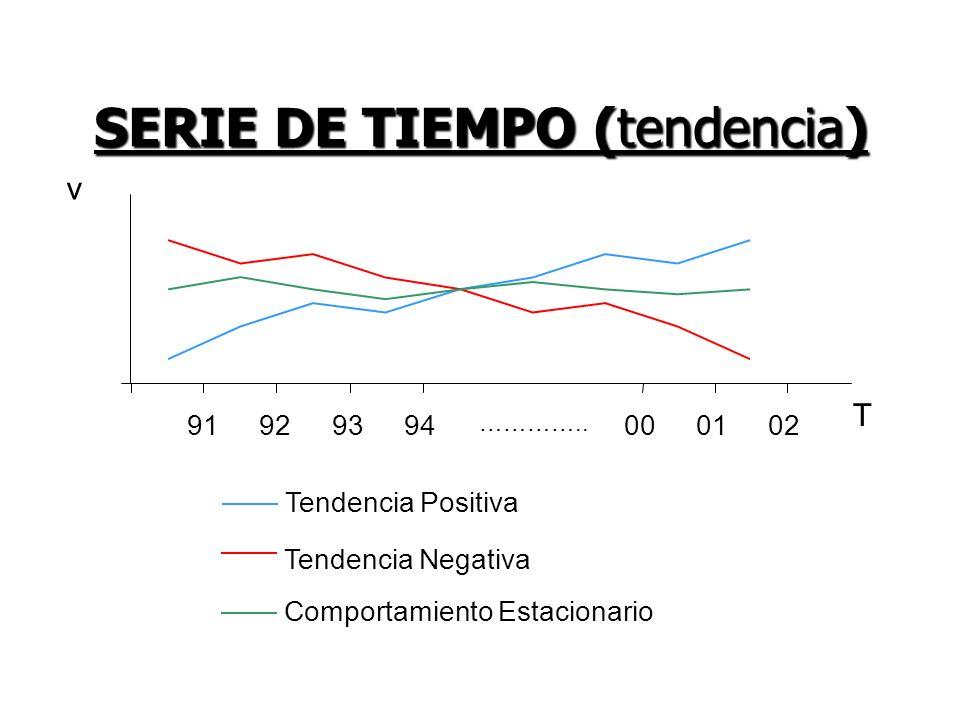SERIE DE TIEMPO (tendencia)