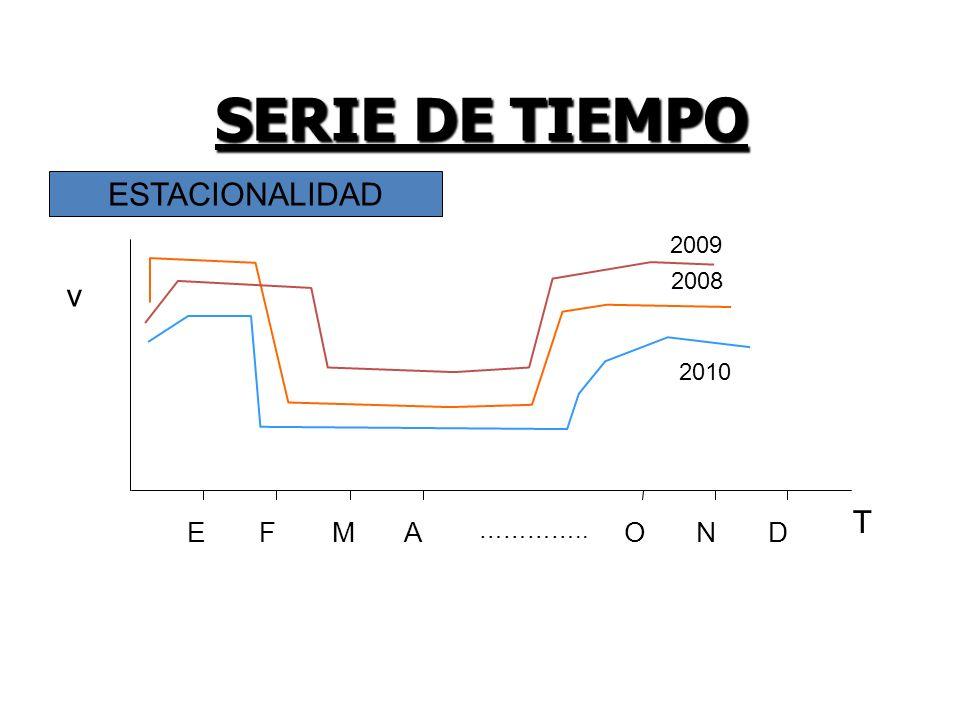 SERIE DE TIEMPO ESTACIONALIDAD 2009 E F M A ………….. O N D T v 2008 2010