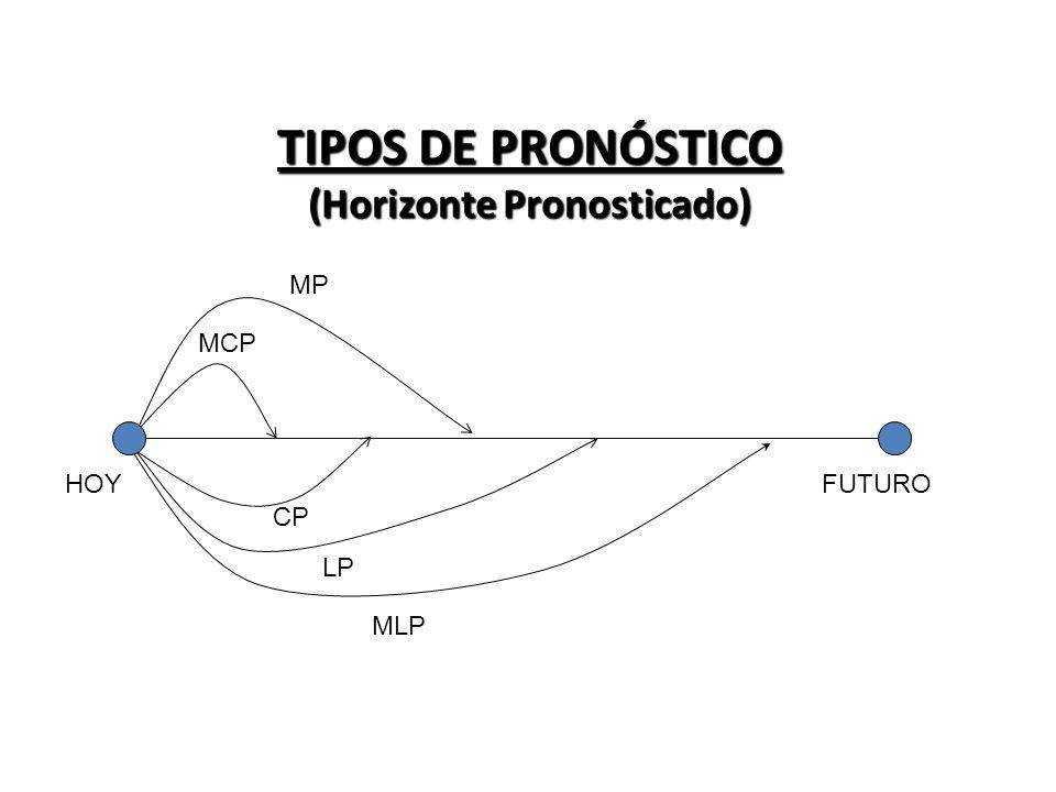 TIPOS DE PRONÓSTICO (Horizonte Pronosticado)