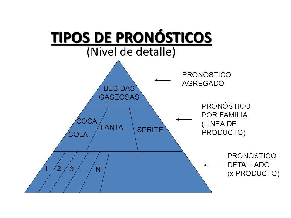 TIPOS DE PRONÓSTICOS (Nivel de detalle)