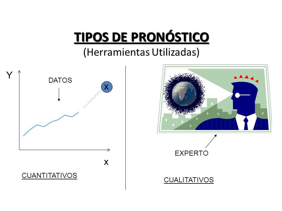 TIPOS DE PRONÓSTICO (Herramientas Utilizadas)