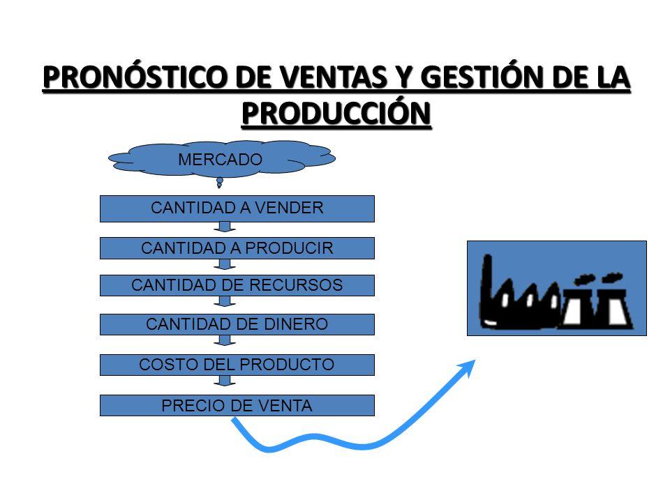 PRONÓSTICO DE VENTAS Y GESTIÓN DE LA PRODUCCIÓN