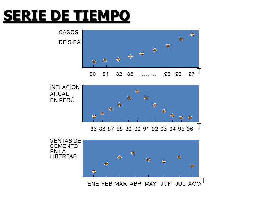 SERIE DE TIEMPO T T T 96 CASOS DE SIDA 80 81 82 ……… 83 95 97 INFLACIÓN